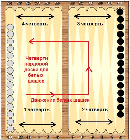 pravila-igri-v-nardi-v-dlinnie