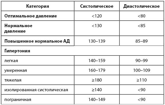 какой продукт прин¤ть при повышении артериального давлени¤ до 140/90